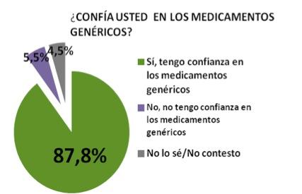 Confiar en medicamentos genericos