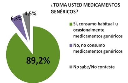 Consumo habitual de medicamentos