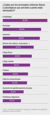 Gráfico sobre los principales síntomas del estrés.