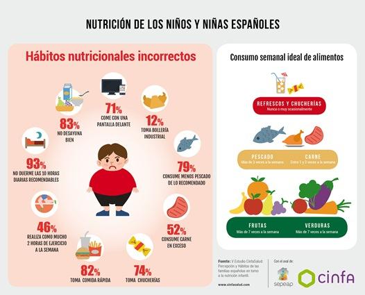 Estudio Cinfa Salud - Nutrición Infantil