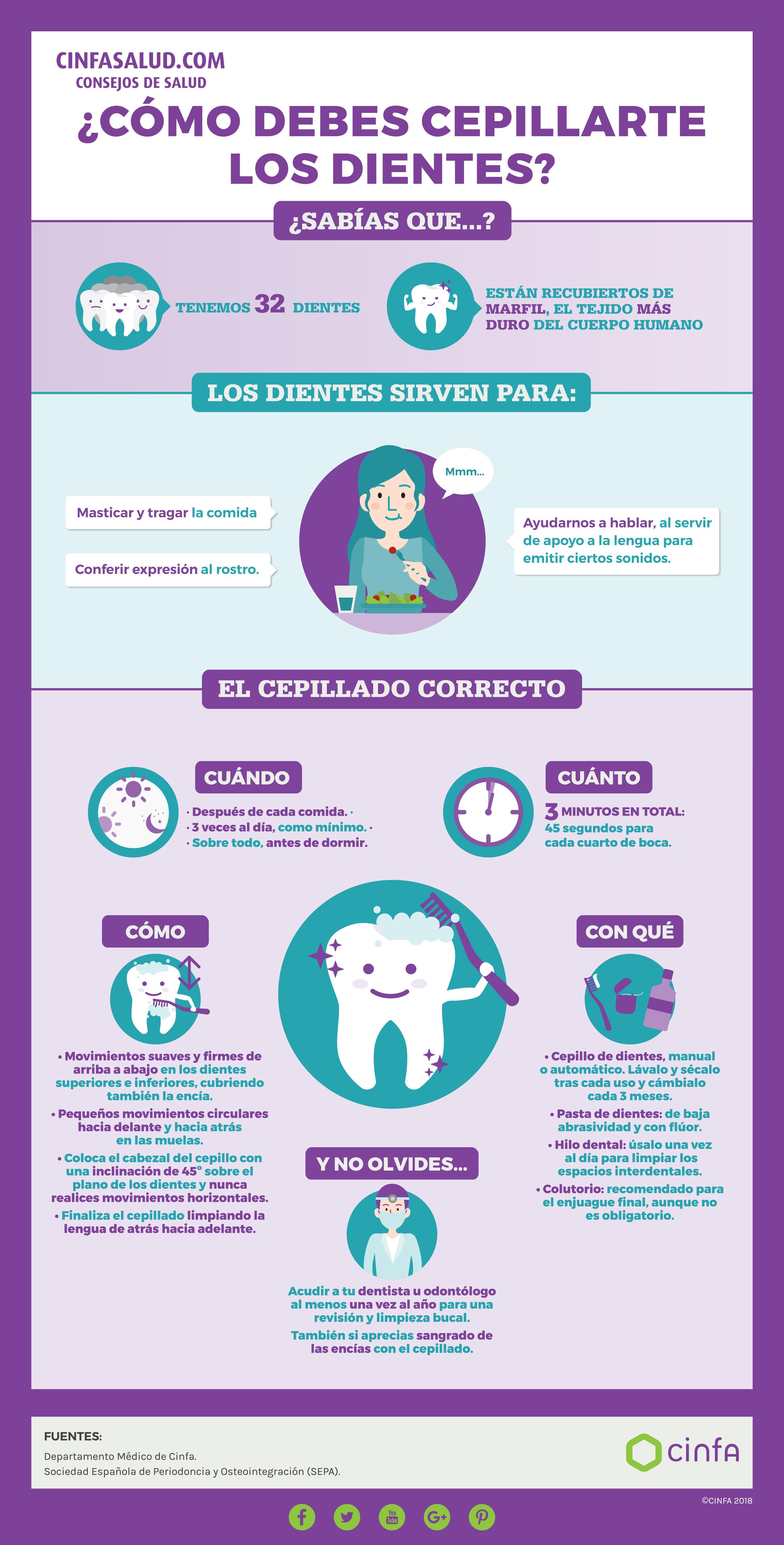 Cuidado Y Salud Bucodental Cinfasalud