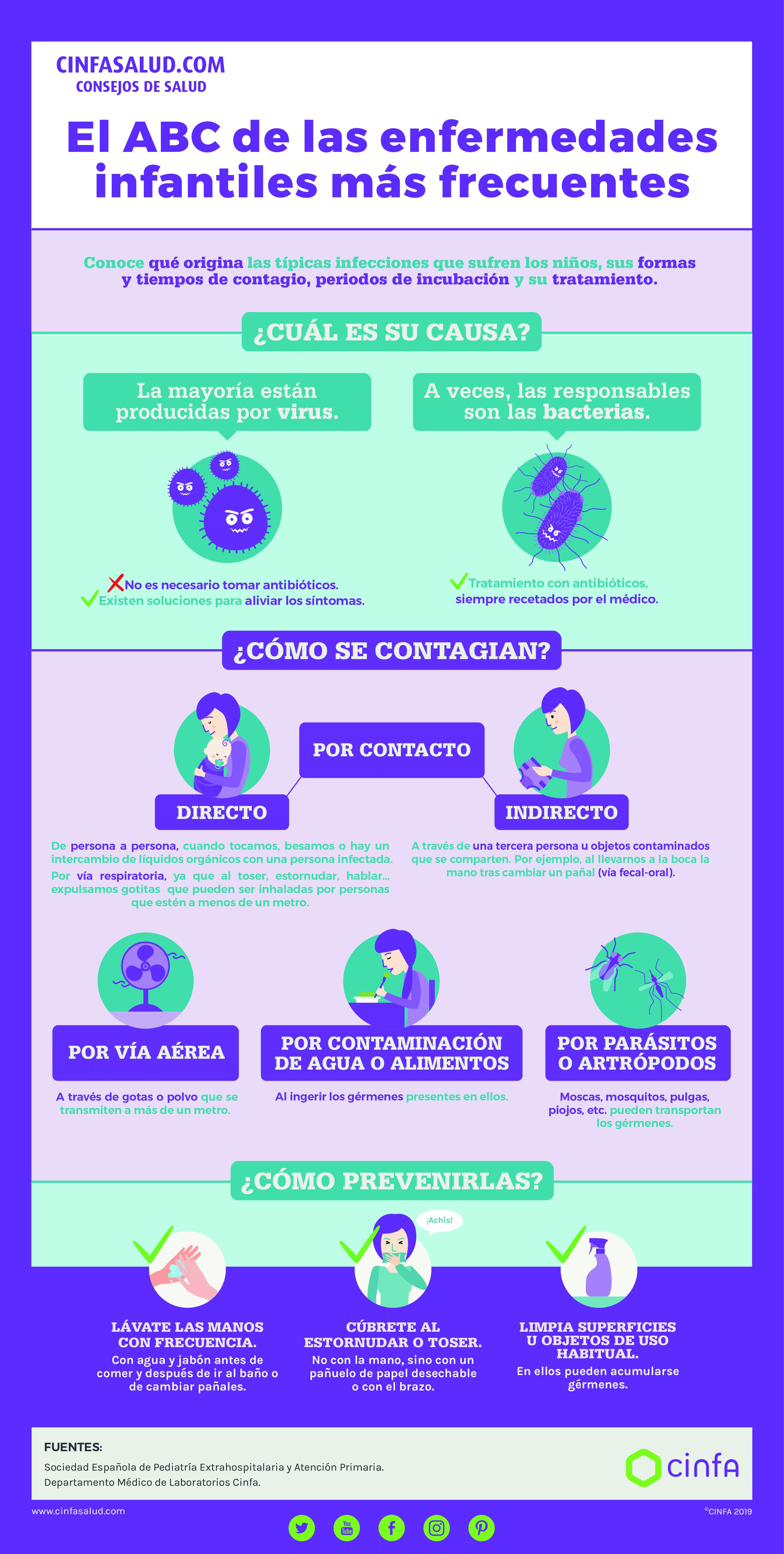 principales antibioticos en pediatria