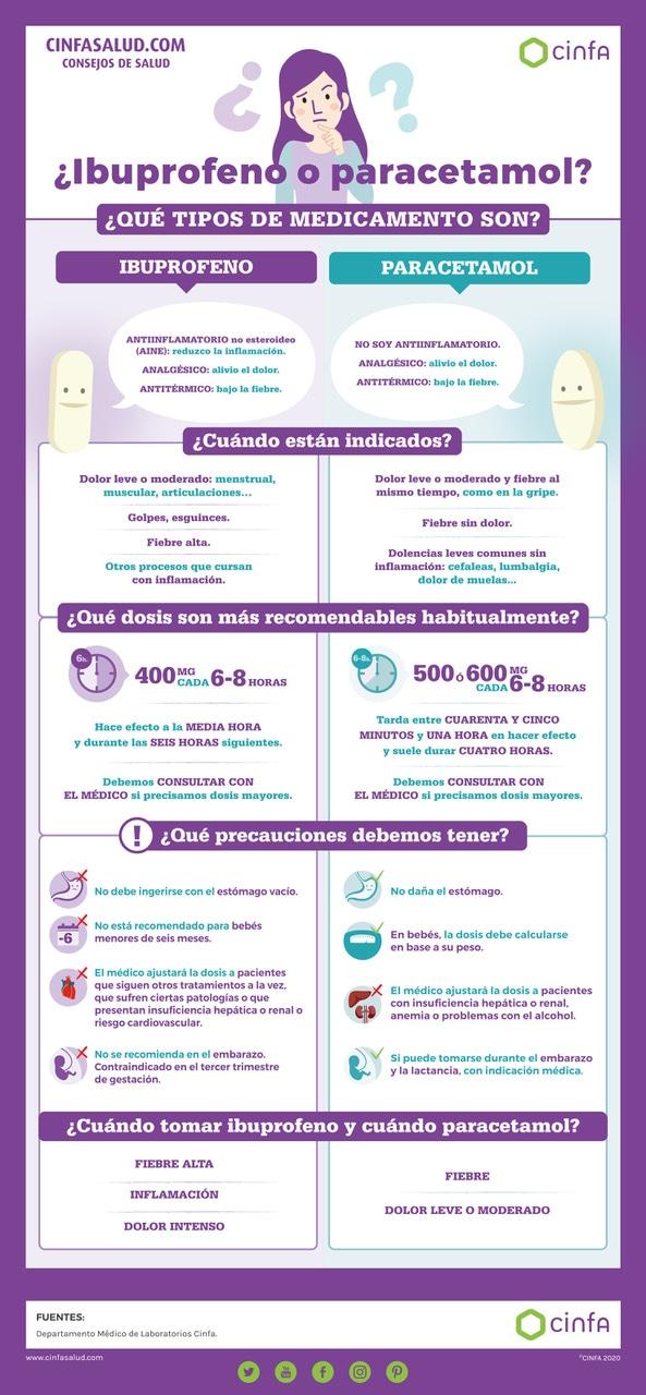 Infográfico Diferencias entre ibuprofeno y paracetamol.